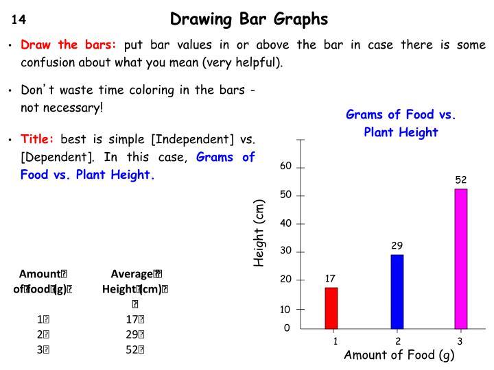 Drawing Bar Graphs
