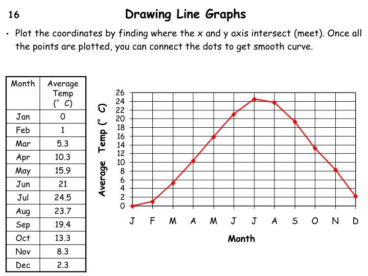 Drawing Line Graphs