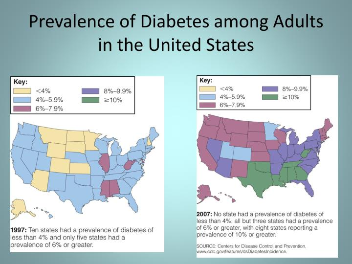 Prevalence of Diabetes among Adults in the United States