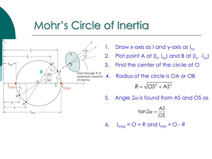 Mohr's Circle of Inertia