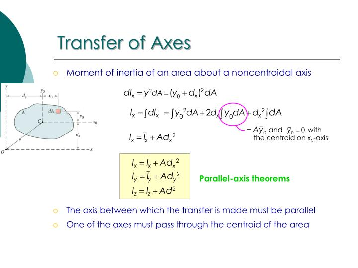 Transfer of Axes