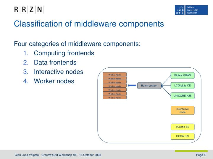 Classification of middleware components