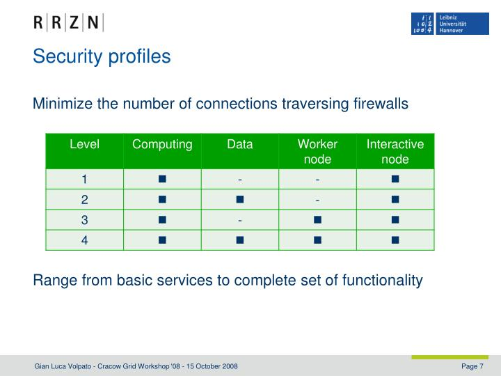 Security profiles