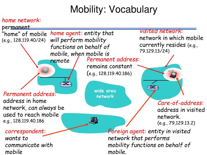Mobility: Vocabulary