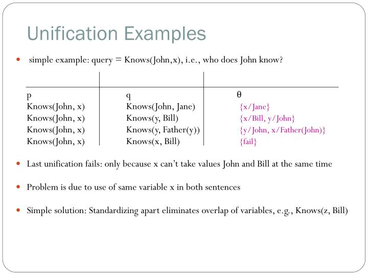 Unification Examples