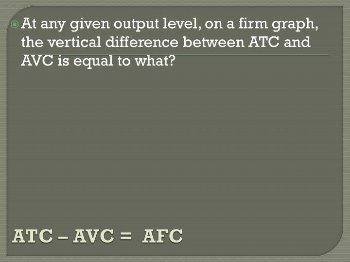 ATC – AVC =  AFC