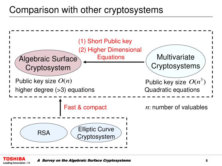 Comparison with other cryptosystems