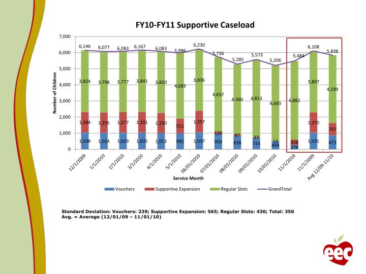 Standard Deviation: Vouchers: 239; Supportive Expansion: 565; Regular Slots: 430; Total: 350
