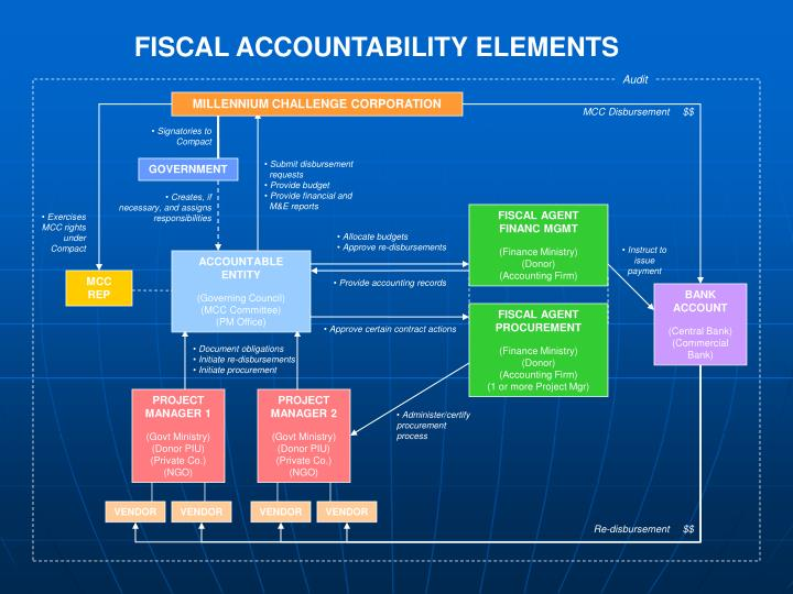 FISCAL ACCOUNTABILITY ELEMENTS