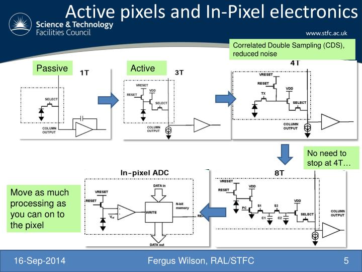 Active pixels and In-Pixel electronics