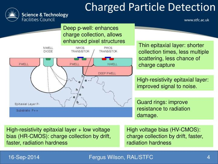 Charged Particle Detection