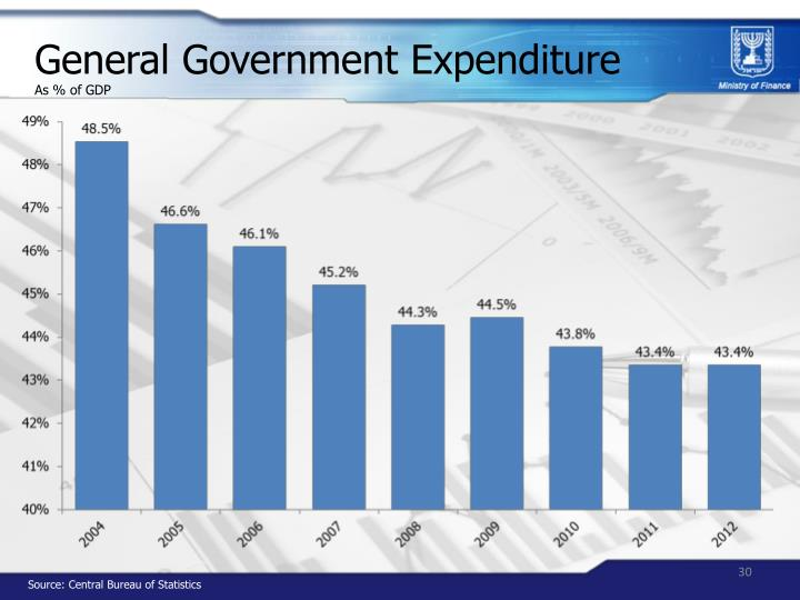 General Government Expenditure