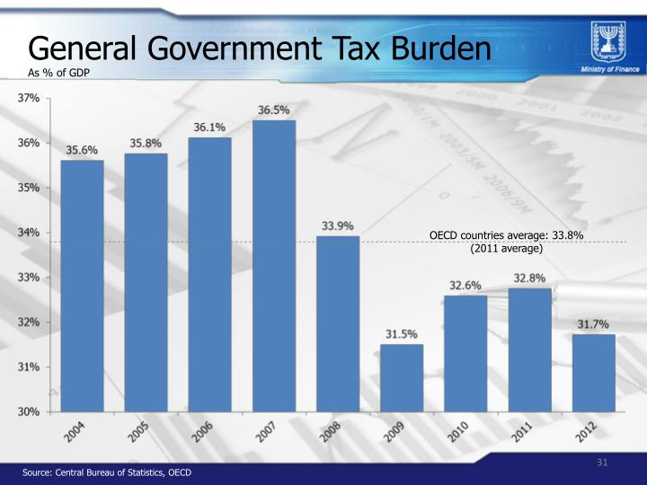 General Government Tax Burden