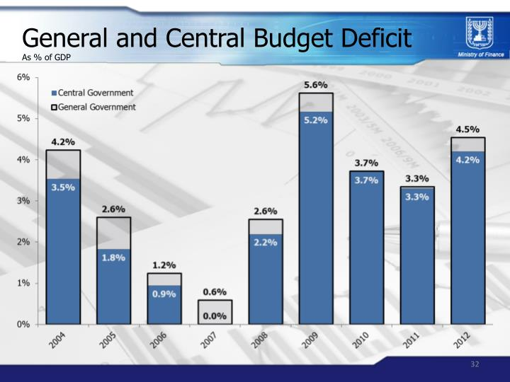 General and Central Budget Deficit