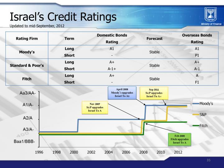 Israel's Credit Ratings