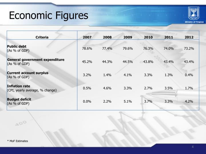 Economic Figures