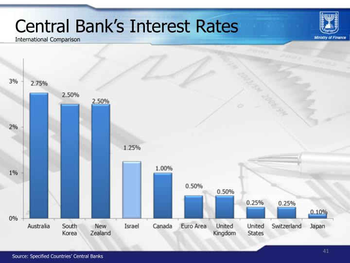 Central Bank's Interest Rates