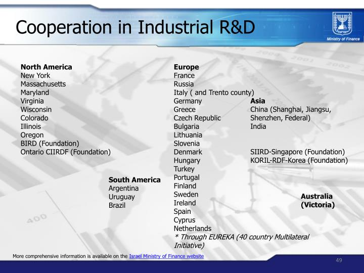 Cooperation in Industrial R&D