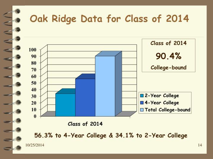 Oak Ridge Data for Class of 2014