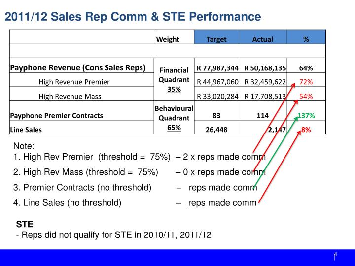 2011/12 Sales Rep Comm & STE Performance