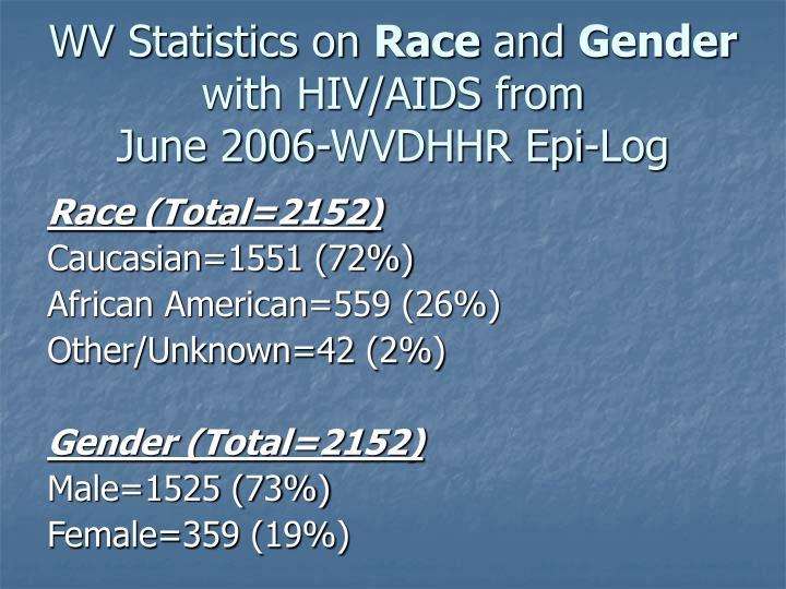 WV Statistics on