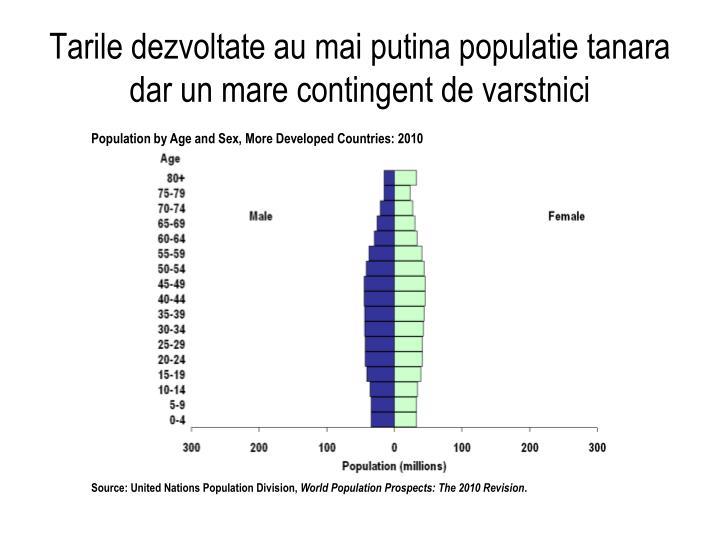 Tarile dezvoltate au mai putina populatie tanara dar un mare contingent de varstnici
