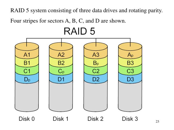 RAID 5 system consisting of three data drives and rotating parity.