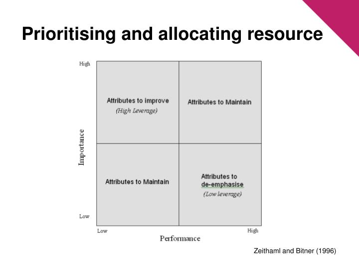 Prioritising and allocating resource