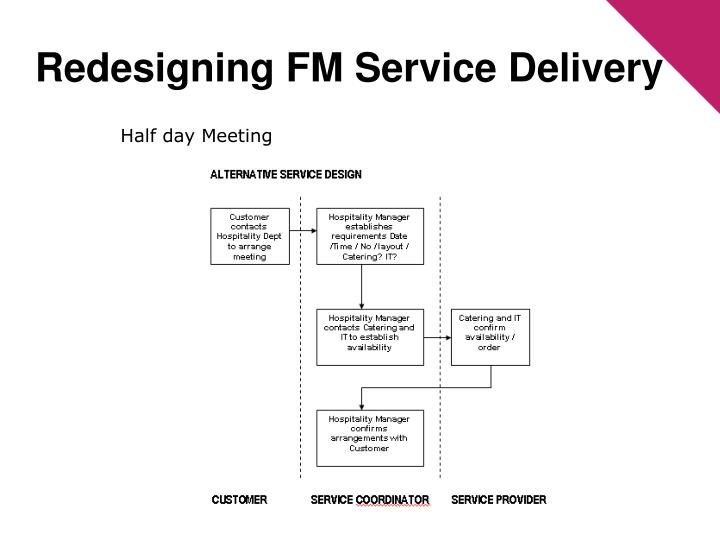 Redesigning FM Service Delivery