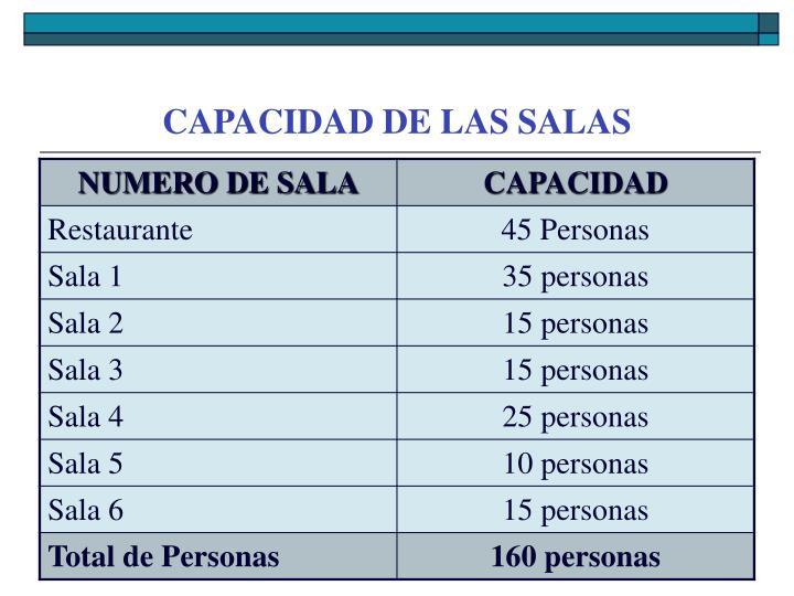 CAPACIDAD DE LAS SALAS