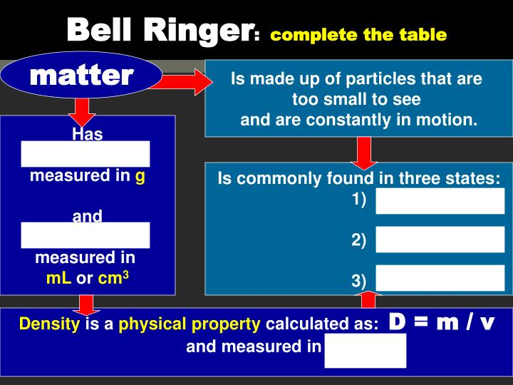 Bell ringer complete the table