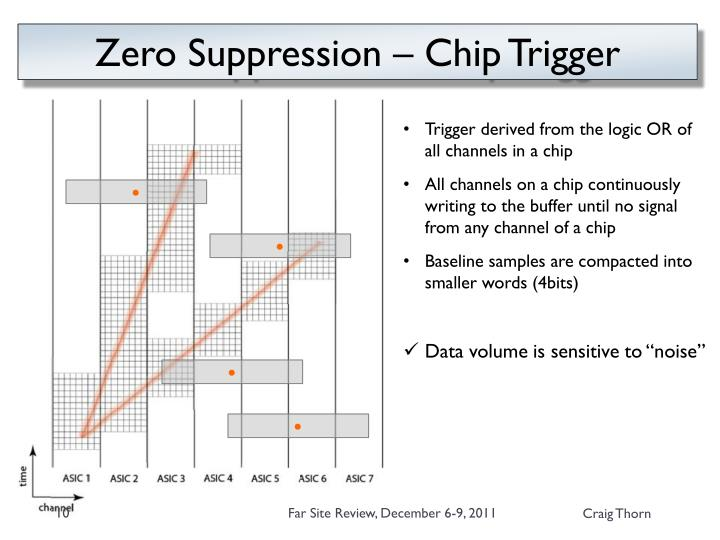 Zero Suppression – Chip Trigger