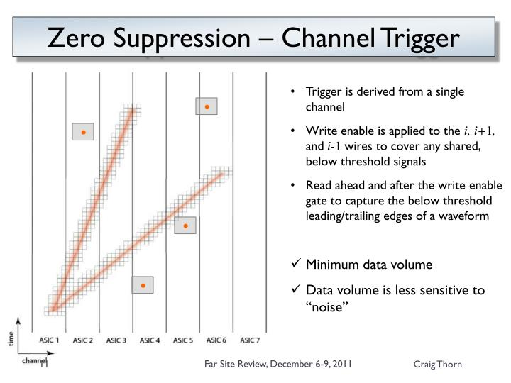 Zero Suppression – Channel Trigger
