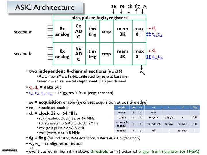 ASIC Architecture