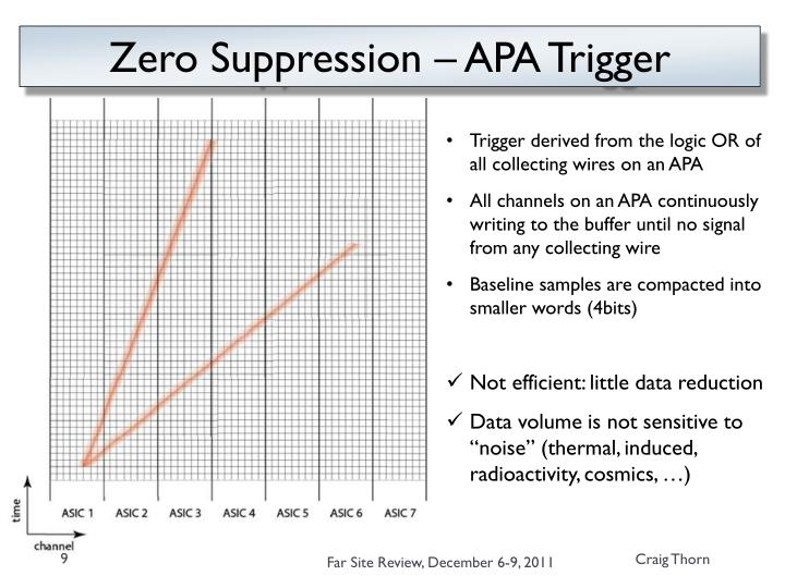Zero Suppression – APA Trigger