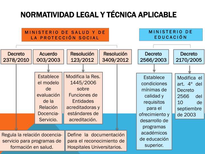 Normatividad legal y técnica aplicable