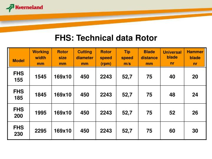 FHS: Technical data Rotor