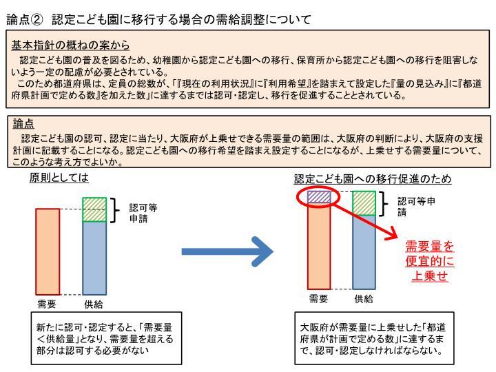 論点② 認定こども園に移行する場合の需給調整について