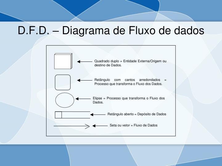 D.F.D. – Diagrama de Fluxo de dados