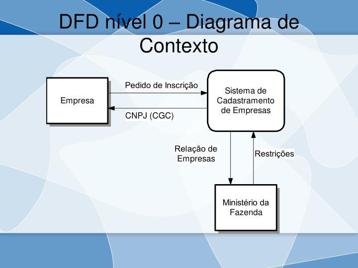 DFD nível 0 – Diagrama de Contexto