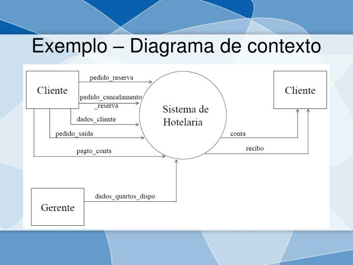 Exemplo – Diagrama de contexto