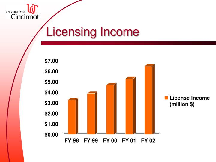 Licensing Income