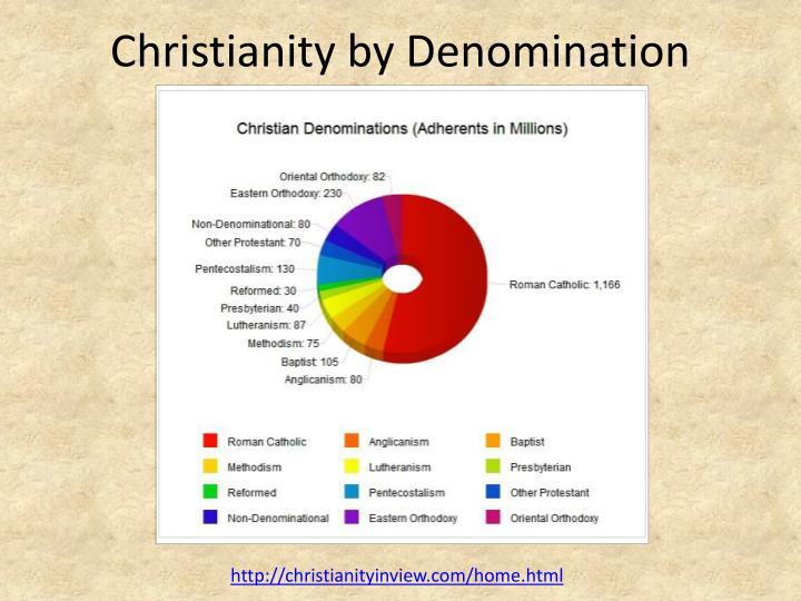 Christianity by Denomination