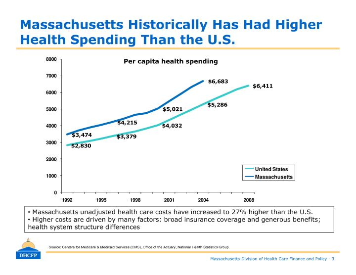 Massachusetts Historically Has Had Higher Health Spending Than the U.S.