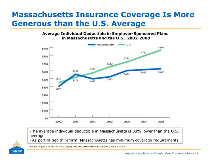 Massachusetts Insurance Coverage Is More Generous than the U.S. Average