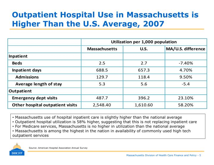 Outpatient Hospital Use in Massachusetts is Higher Than the U.S. Average, 2007