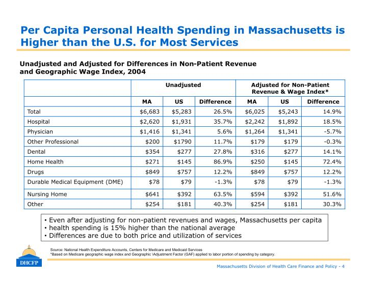 Per Capita Personal Health Spending in Massachusetts is Higher than the U.S. for Most Services