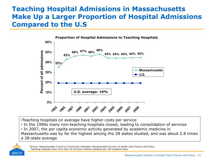 Teaching Hospital Admissions in Massachusetts Make Up a Larger Proportion of Hospital Admissions Compared to the U.S