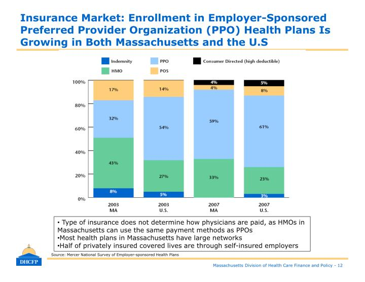 Insurance Market: Enrollment in Employer-Sponsored Preferred Provider Organization (PPO) Health Plans Is Growing in Both Massachusetts and the U.S