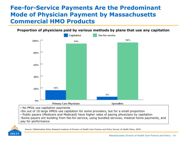 Fee-for-Service Payments Are the Predominant Mode of Physician Payment by Massachusetts Commercial HMO Products